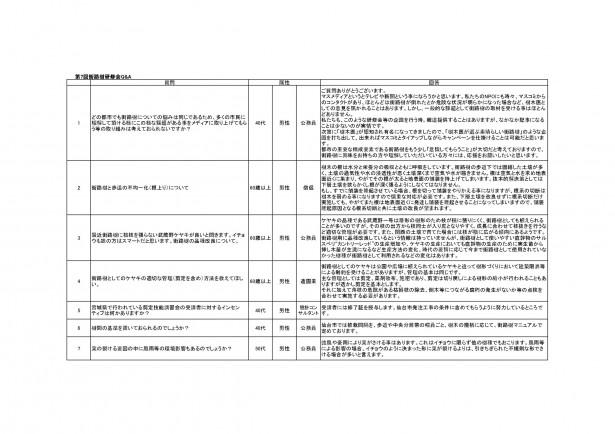 第7回街路樹研修会アンケート1